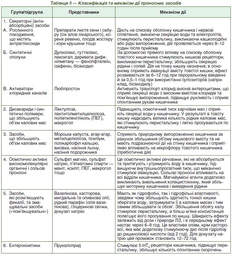 класифікація проносних засобів